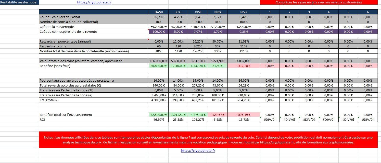 masternode calcul de rentabilité ROI