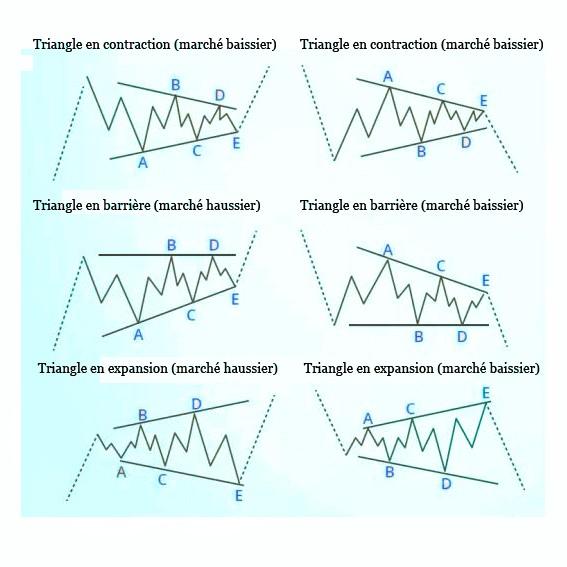 Corrections en triangle vagues d'Elliott