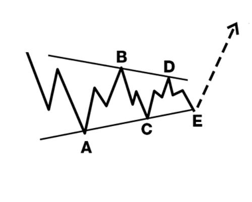Correction en triangle vagues d'Elliott