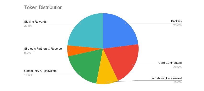 Répartition tokens ROSE